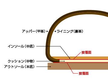 セメント製法